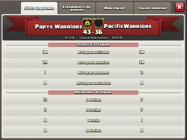 Resultat gdc tournoi ff papys warriors vs pacific warriors