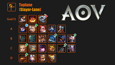 Arena of valor tier list top heros