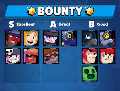 Bounty tier list v7 kairostime brawl stars