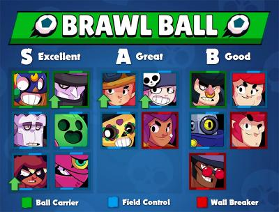 Brawl ball tier list v7 kairostime brawl stars