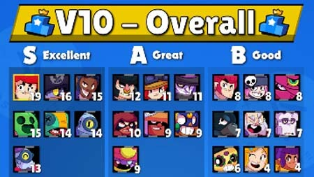 Brawl stars blog tier list kairostime v10