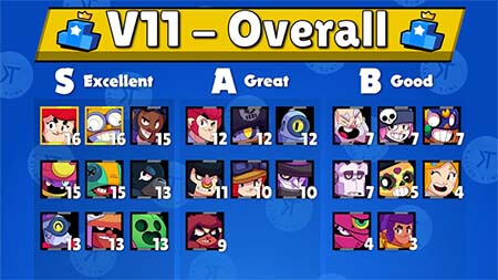 Brawl stars tier list kairostime v11 blog