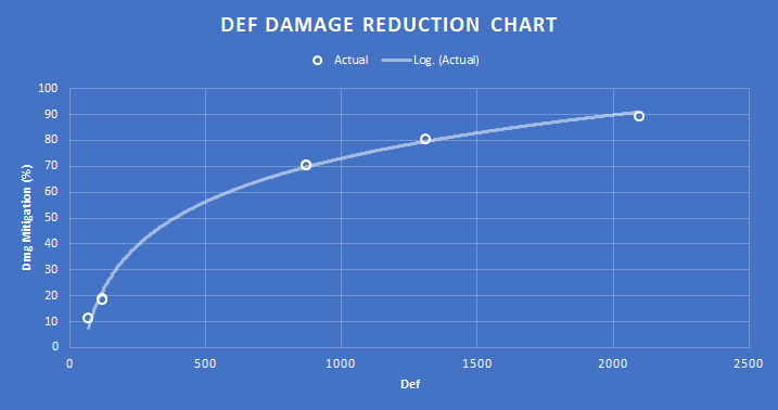 Def damage reduction might and magic eg