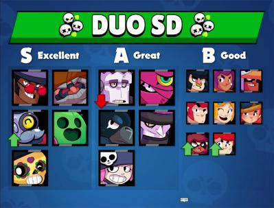 Duo showdown tier list v7 kairostime brawl stars
