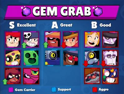 Gem grab tier list v7 kairostime brawl stars