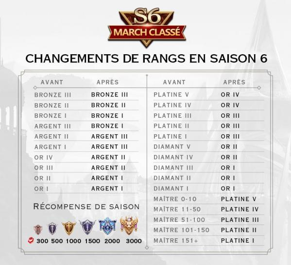 Rang saison 6 arena of valor