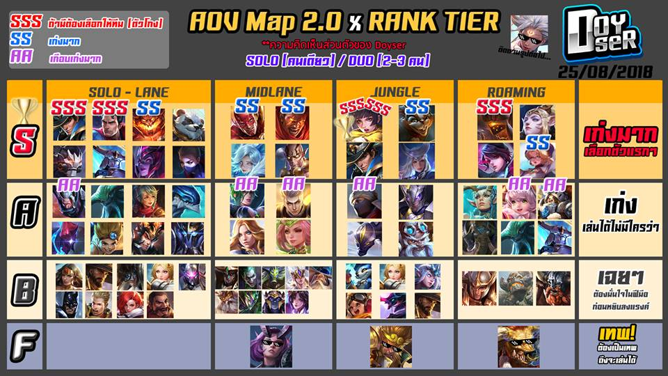Rank tier list aov map 2 0 doyser