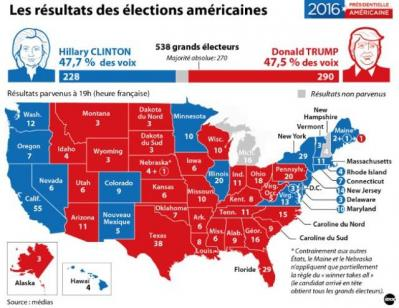 Resultats elections americaines