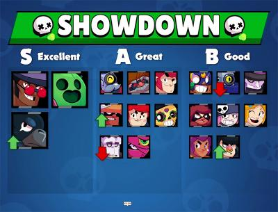 Showdown tier list v7 kairostime brawl stars