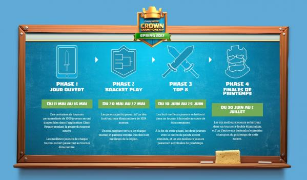 Tableau coupe du monde crown championship clash royale