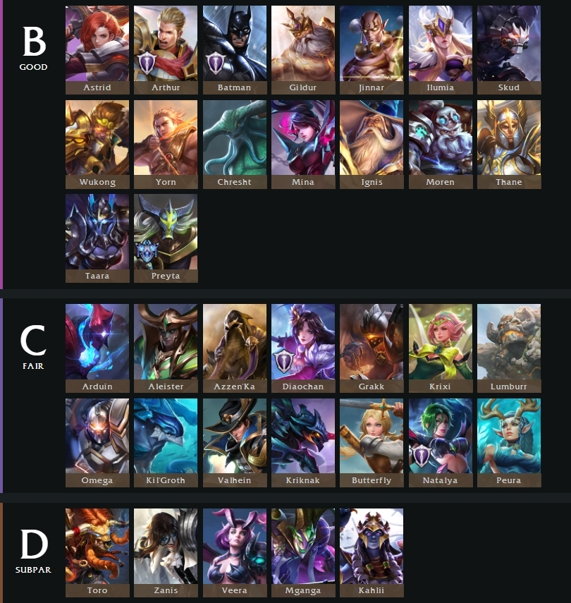 Tier list 5v5 tulen patch arena of valor 2