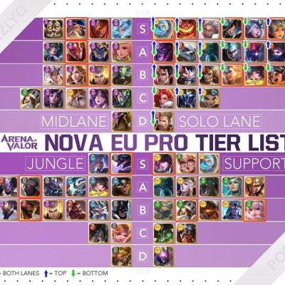 Tier list nova eu pro arena of valor